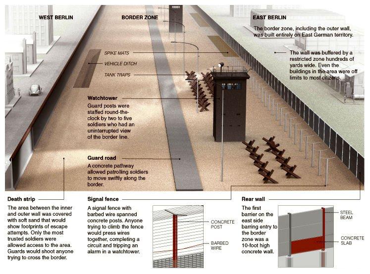 the berlin wall : berlin wall diagram - findchart.co