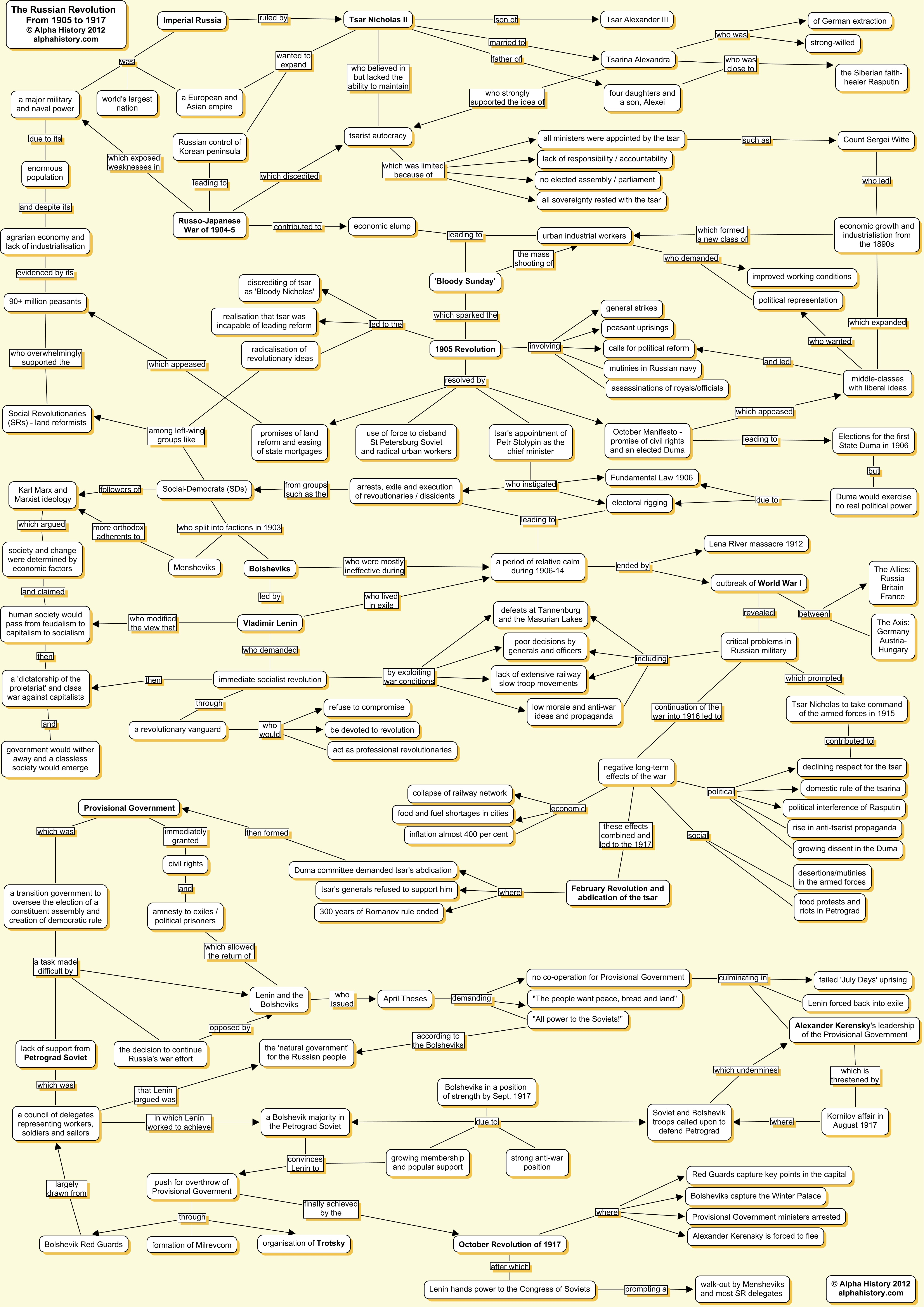russian revolution concept map russian revolution 1905 to 1917