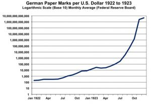 hyperinflation exchange rate