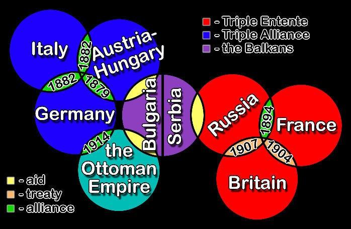 causes of world war 1 alliances essay